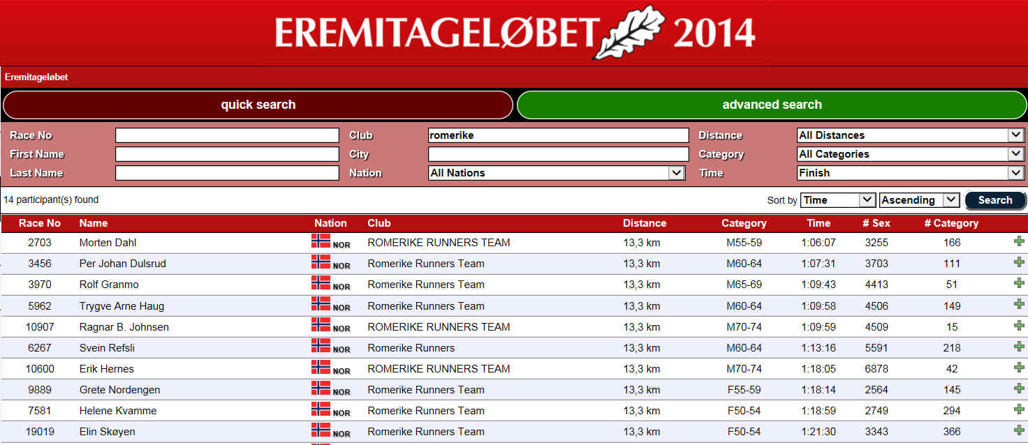 Resultater Romerike Runners
